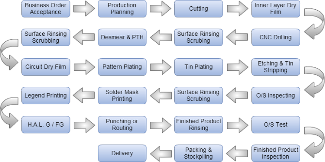 Circuit Services Worldwide - China Production Process Flow